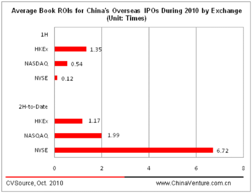 Average Book ROIs for China's Overseas IPOs During 2010 by Exchange