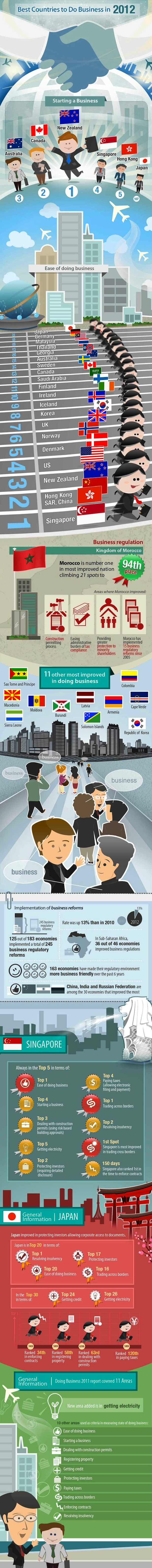 Best Countries to Do Business in 2012
