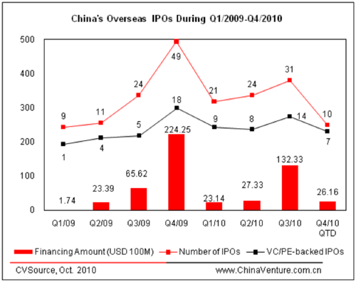 China's overseas IPOs During Q1/2009-Q4/2010